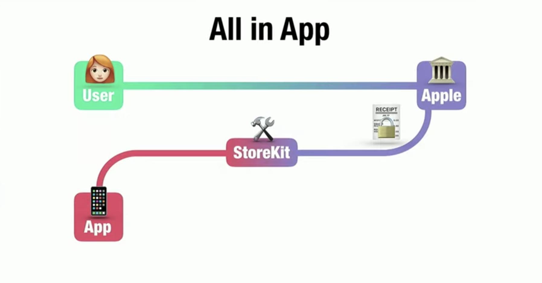 Gitlab ci для непрерывной интеграции и доставки в production. часть 1: наш пайплайн / флант corporate blog / habr