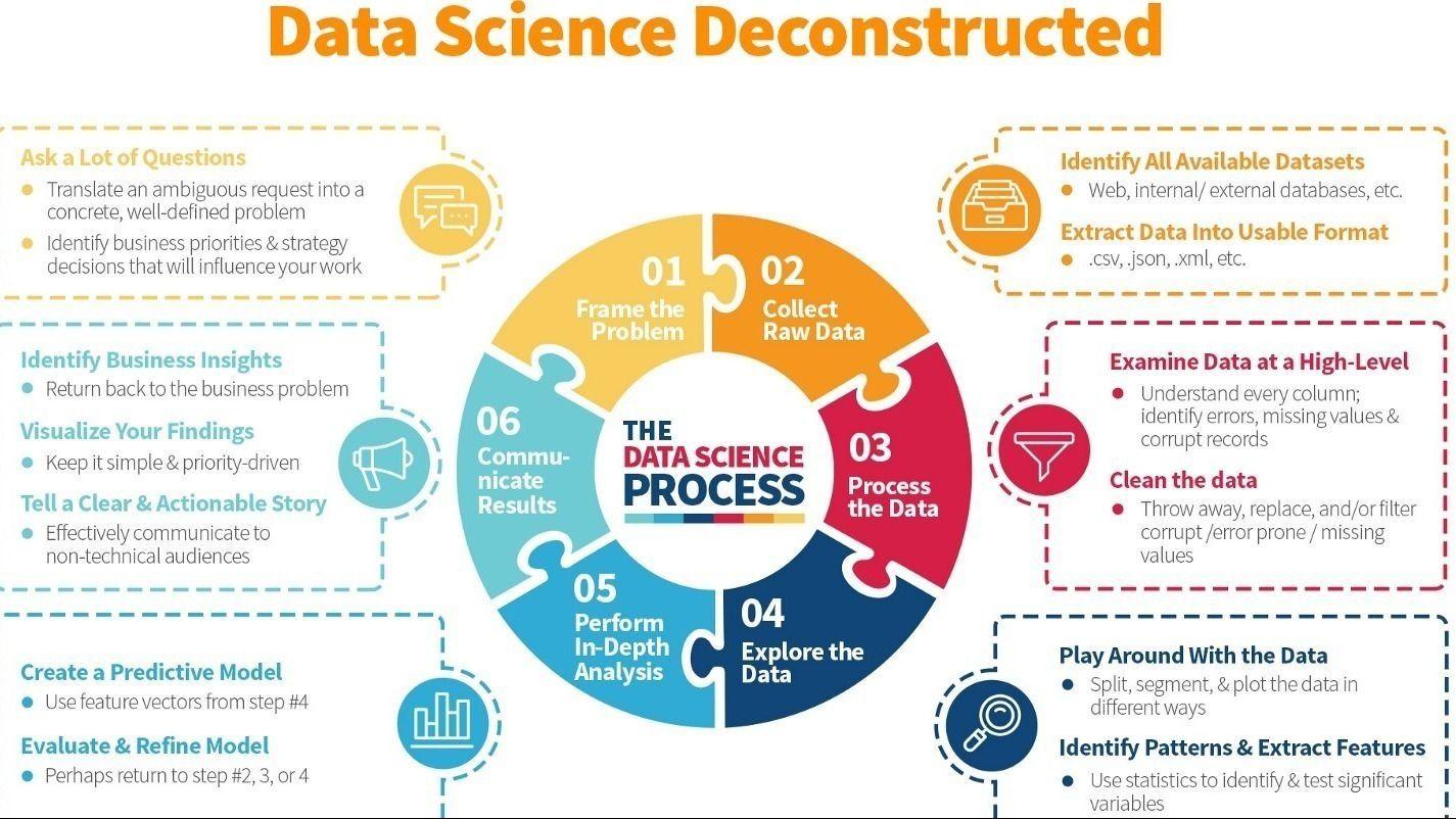 Data science с нуля: подробный гайд для начинающих