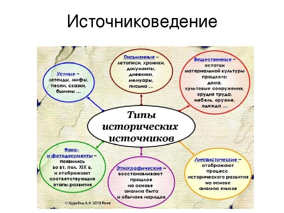 Глава пятая общее значение исторических источников