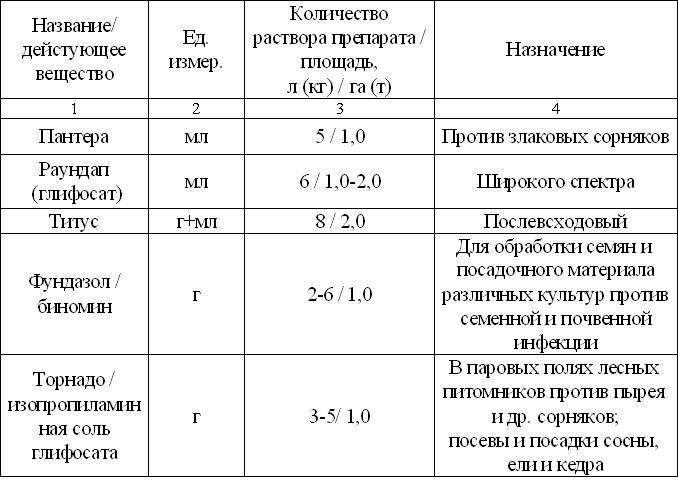 Справочник пестицидов и агрохимикатов — agroxxi