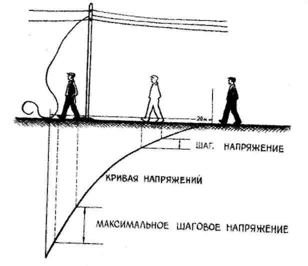 Шаговое напряжение — википедия. что такое шаговое напряжение