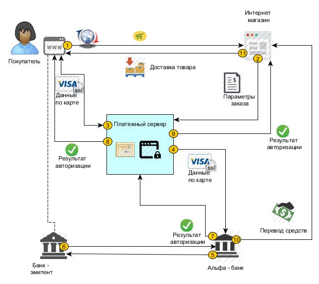 Эквайринг - что это такое: основные виды и зачем он нужен + топ-12 банков