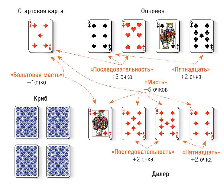 Очко (игра) — википедия. что такое очко (игра)