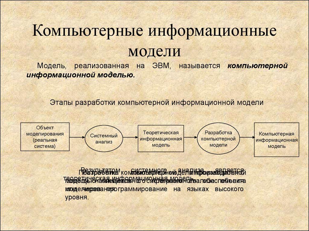 Информационная модель: описание, структура, виды, типы информационных моделей, разработка, создание, использование информационной модели :: businessman.ru