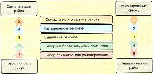 Районирование — википедия. что такое районирование