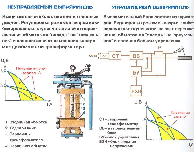 Диодный мост в сварочном аппарате: силовые выпрямители своими руками