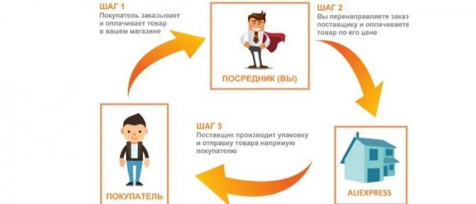 Что такое дропшиппинг и стоит ли предпринимателю работать по этой системе + мнения экспертов