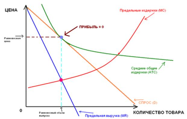 Что такое монополистическая конкуренция: понятие и рынки – sprintinvest.ru