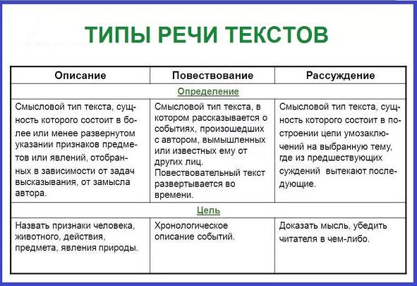Особенности функциональных стилей речи