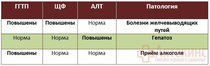 Ггт в биохимическом анализе крови: повышен, понижен, что это значит