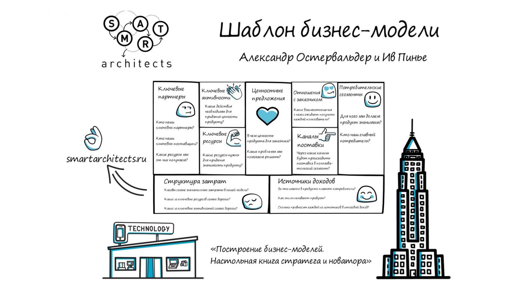 Структура сайта: схемы, советы по разработке, примеры