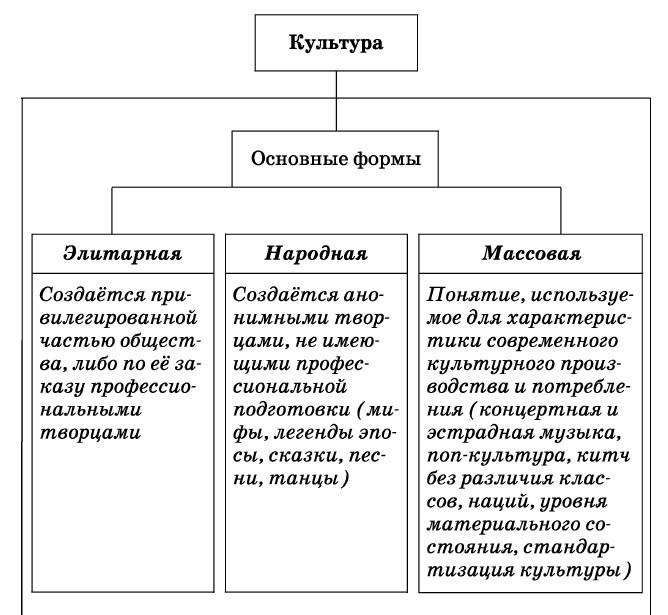 Что такое культура, виды культуры, определение