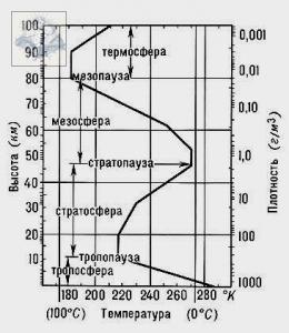 Характеристика нижних слоев атмосферы: что образуется в тропосфере