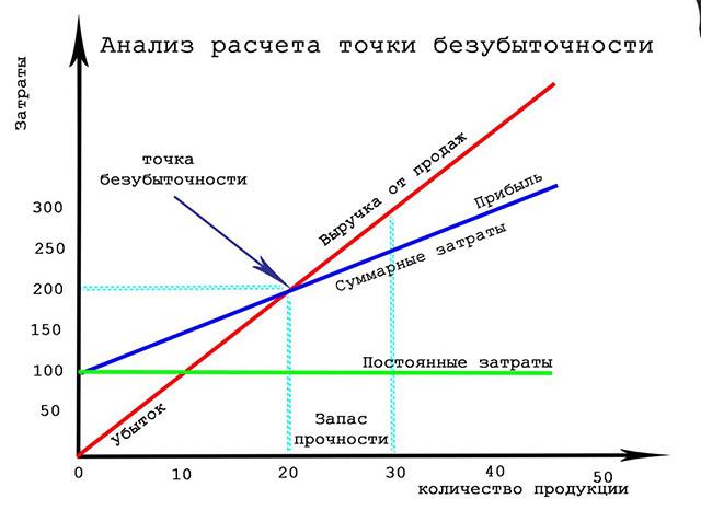 Как рассчитать точку безубыточности - формула и пример, как рассчитать в excel