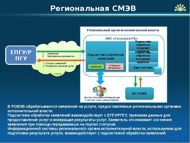Общее представление о системе межведомственного электронного взаимодействия в российской федерации