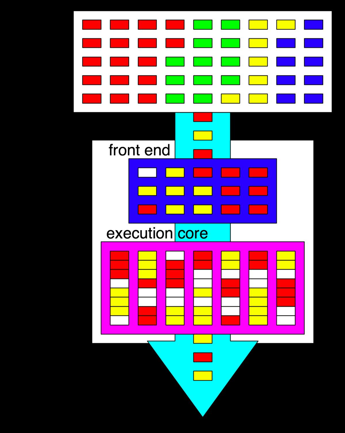 Устройство процессора и его назначение