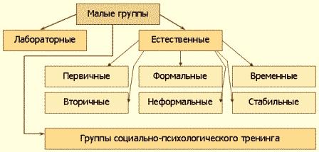Малая группа и коллектив