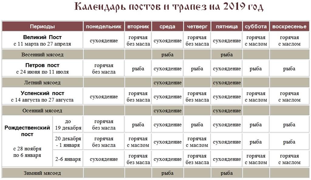 Великий православный пост: правила для тех, кто постится впервые