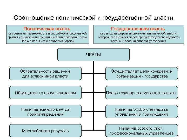 Типы политической власти. разновидности политической власти