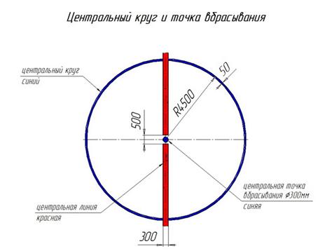Как найти и чему будет равна длина окружности