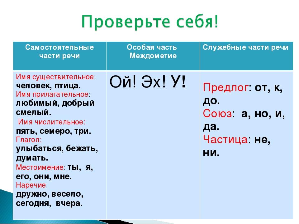 Служебные части речи – таблица и примеры: что такое частицы и для чего они нужны в русском языке