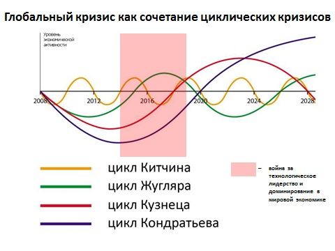 Циклическое экономическое развитие