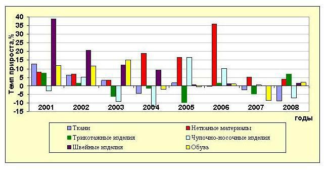 Лёгкая промышленность россии