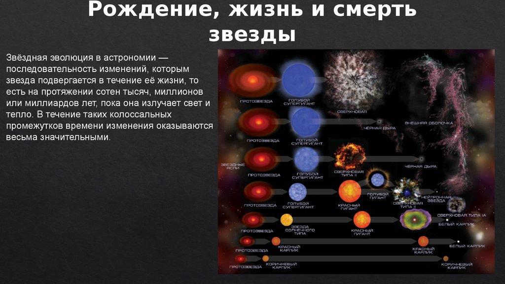 ⓘ звёздная эволюция. эволюция звезды в астрономии - последовательность изменений, которым звезда подвергается в течение её жизни, то есть на протяжении миллионов ..
