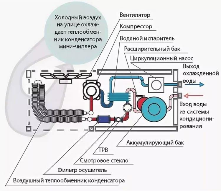 Фанкойл (33 фото): принцип работы, настенный, потолочный и напольный фанкойлы, устройство и отличия от кондиционера