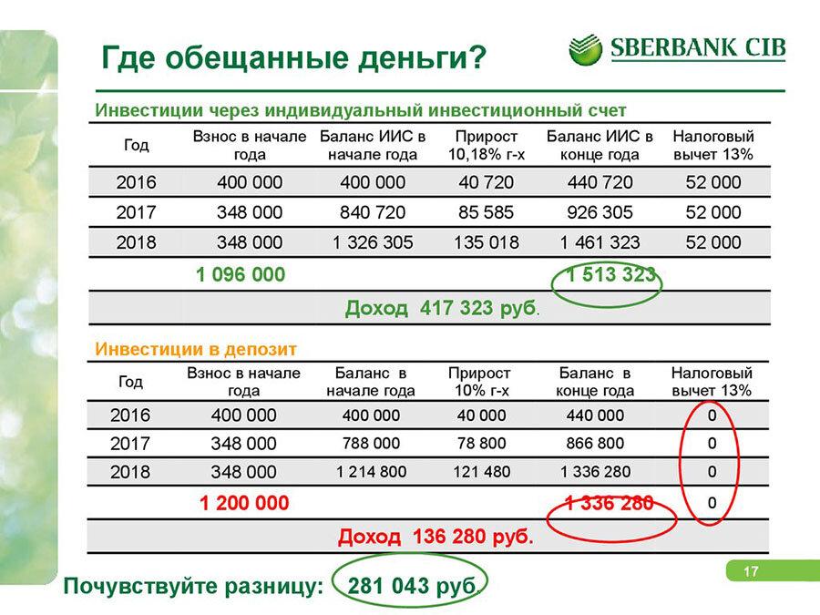 Иис в сбербанке 2019: тарифы, условия, доходность, налоговый вычет, как закрыть счет и отзывы вкладчиков