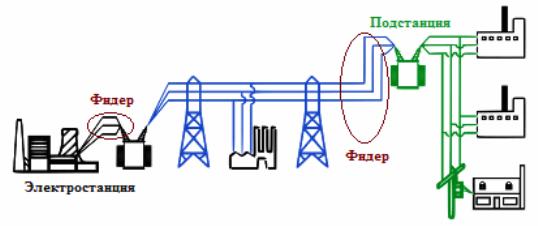 Фидер в электроэнергетике: что это, принцип действия, разновидности