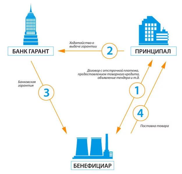 Применение и использование банковских гарантий: особенности и нормы регуляторов
