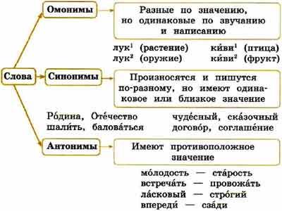 Что это - контекстный синоним: способы определения и толкования