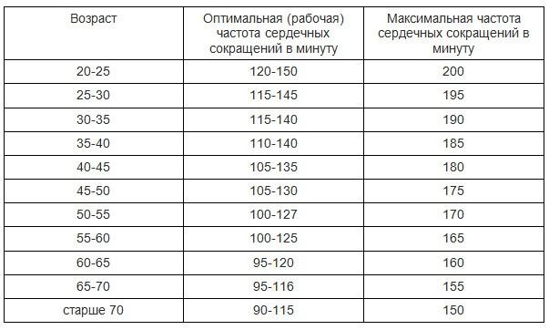 Зоны пульса: норма и максимальный пульс при физически нагрузках, формула чсс