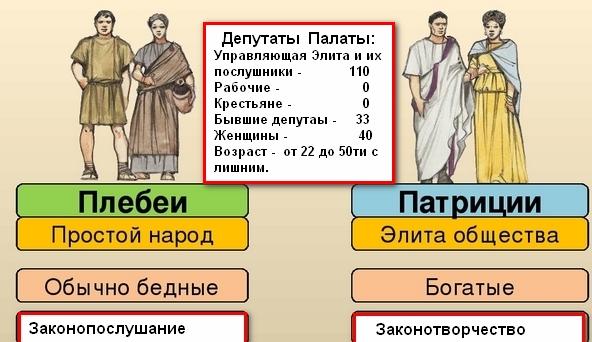 Патриции и плебеи – кто такие в древнем риме