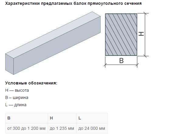 Балка в строительстве: виды, сечения, материал и маркировка