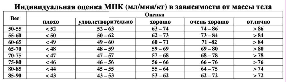 Показатель мпк (vo2max): чем важен, как измерить и повысить