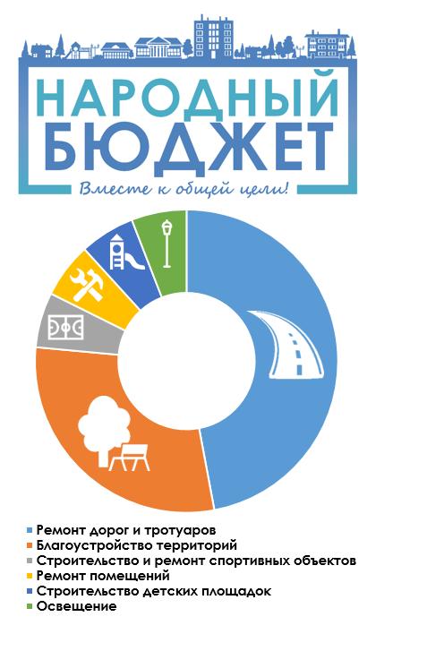 Как принять участие в проекте народный бюджет-2021?