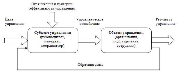 Объект и субъект системы управления персоналом организации