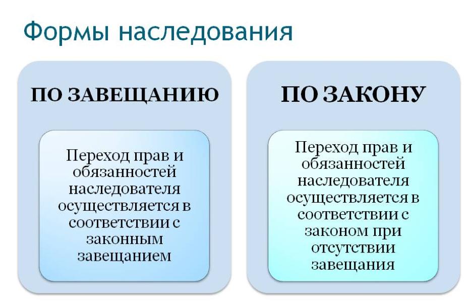Наследование: основные виды и формы вступления