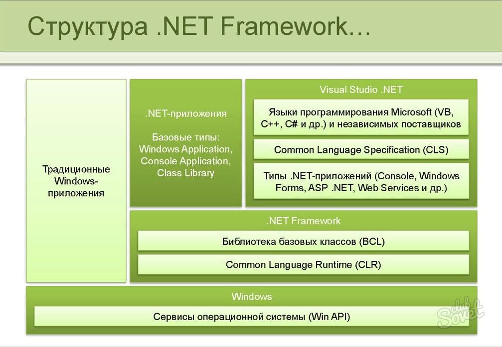 Что такое net framework: необходимость для сторонних приложений