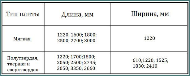 Двп: толщина и размеры листа, цена материала. что влияет на стоимость изделия?