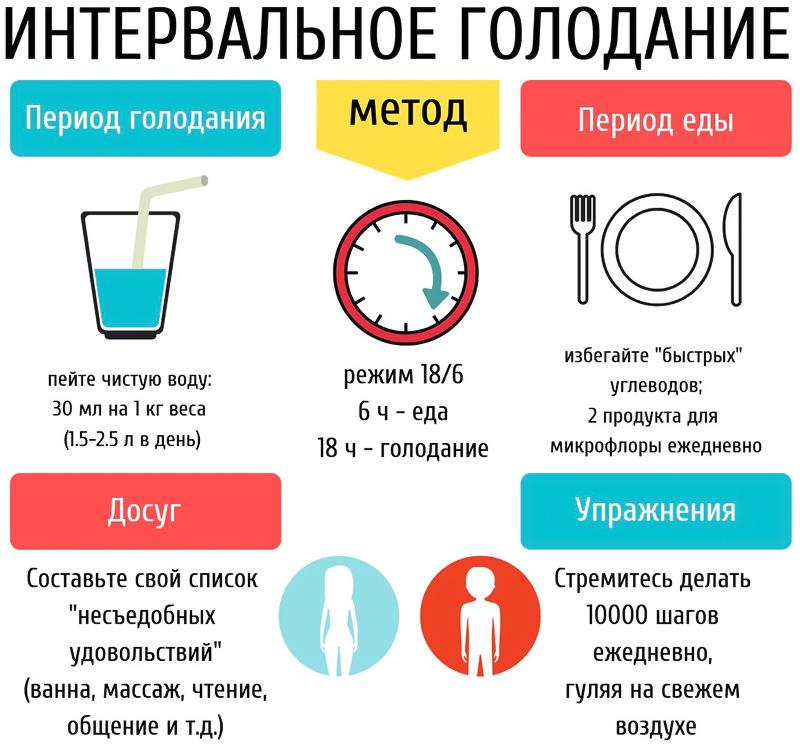 Интервальное голодание для похудения: схемы и меню