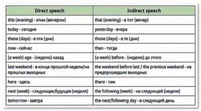Преобразование английской прямой речи в косвенную