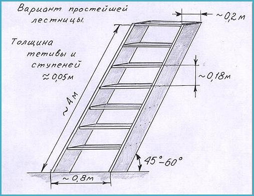 Что такое лестница? типы и виды интерьерных лестниц.