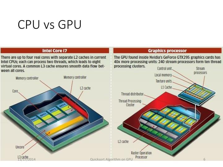 Что такое графический процессор и какие у него возможности?