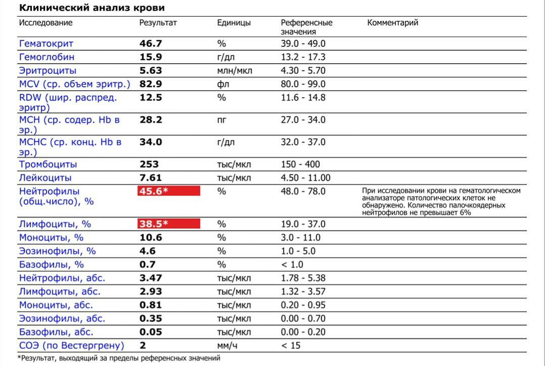 ✅ rdw в анализе крови понижен что это - денталюкс.su