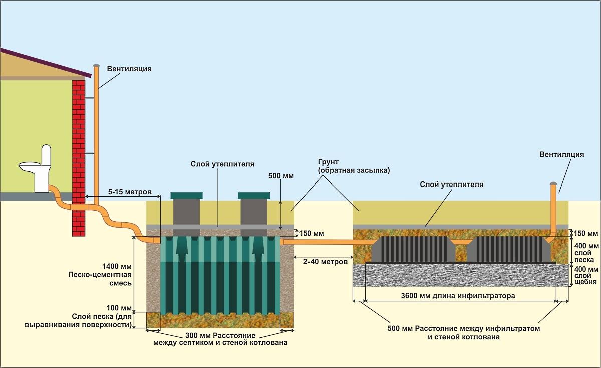 Что такое септики для канализации: как работает септик в частном доме, что это такое, как устроен септик, как он работает, устройство и принцип работы