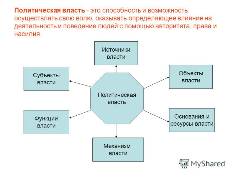 9.политическая власть как действующий механизм. политология [ответы на экзаменационные билеты]