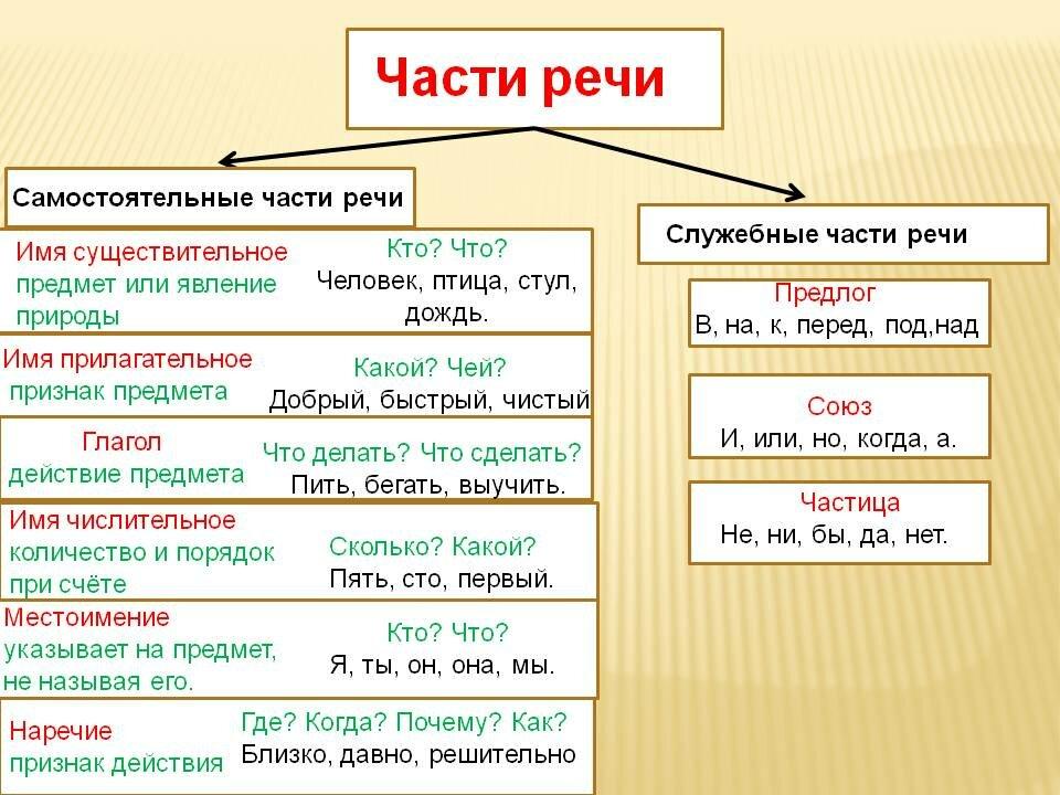 Часть речи — википедия. что такое часть речи